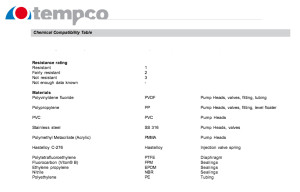 Tempco Chemical compatibility