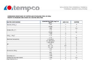 Tempco copper AISI 316 corrosion