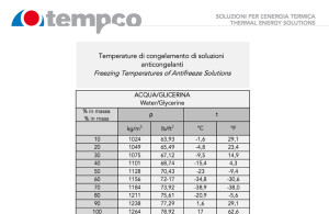 Tempco freezing temperatures