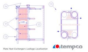 Plate heat exchangers leakage