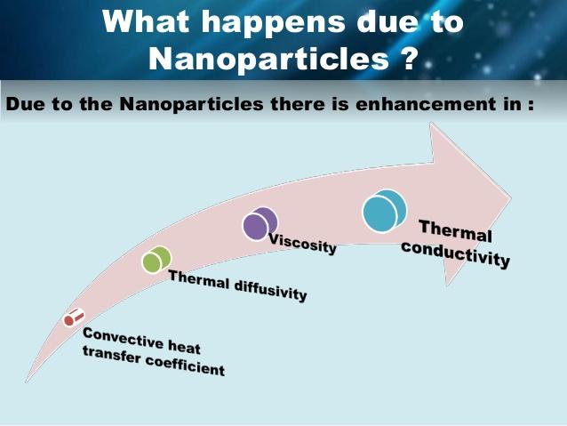 nanofluidi scambio termico conducibilità