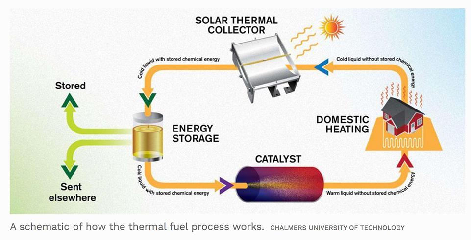 stoccaggio solare termico norbornadiene