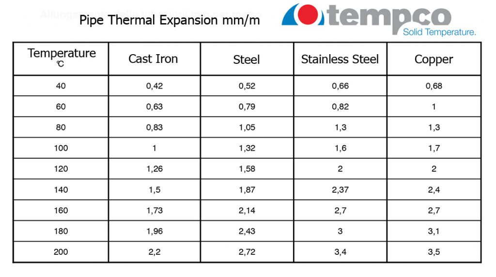 Pipe thermal expansion