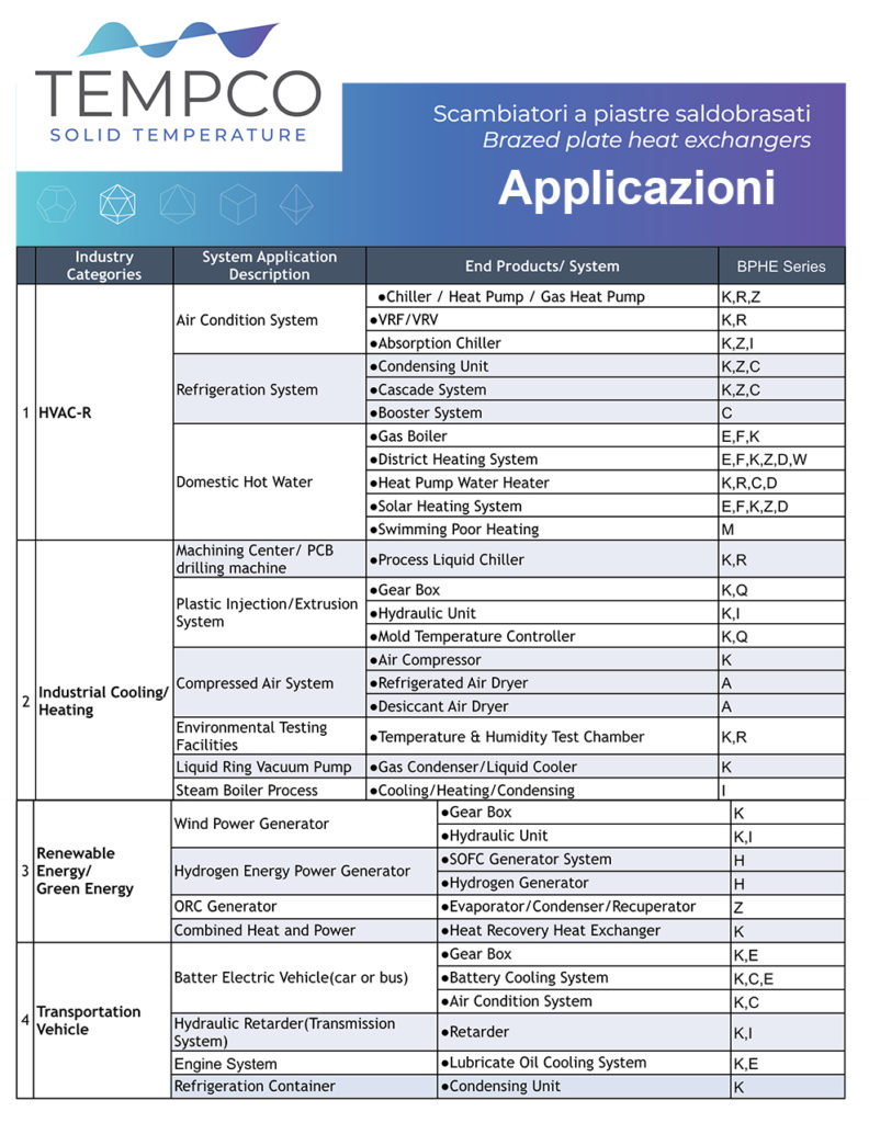 Tempco BPHE applications