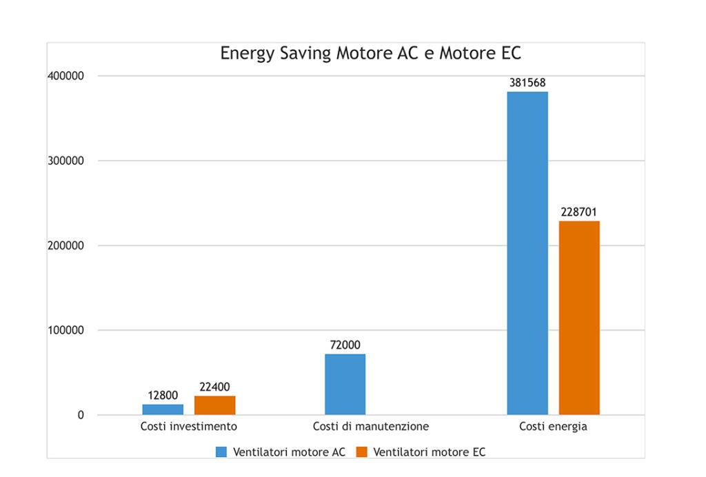 risparmio energetico motori EC supermarket
