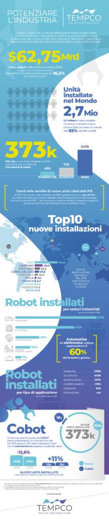 Tempco infografica automazione robot