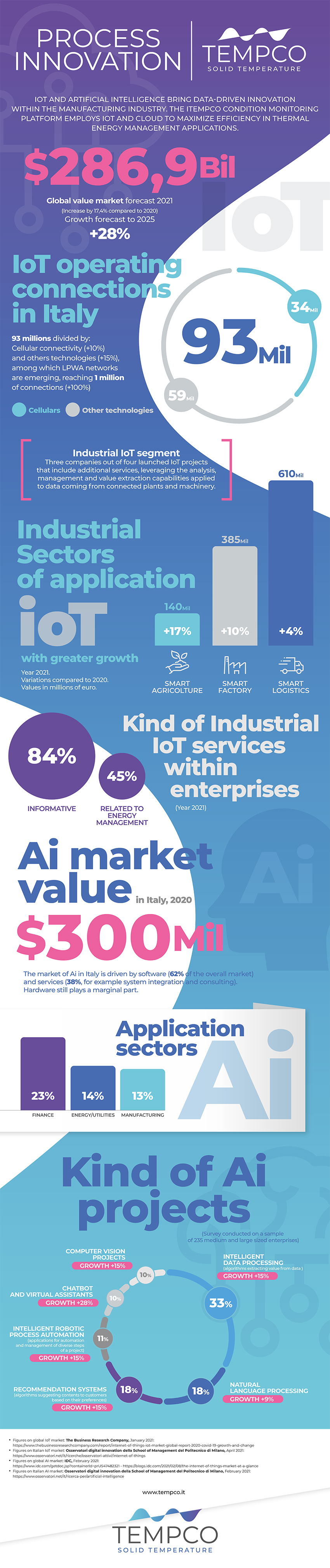 Tempco Infographic AI IoT industrial process innovation