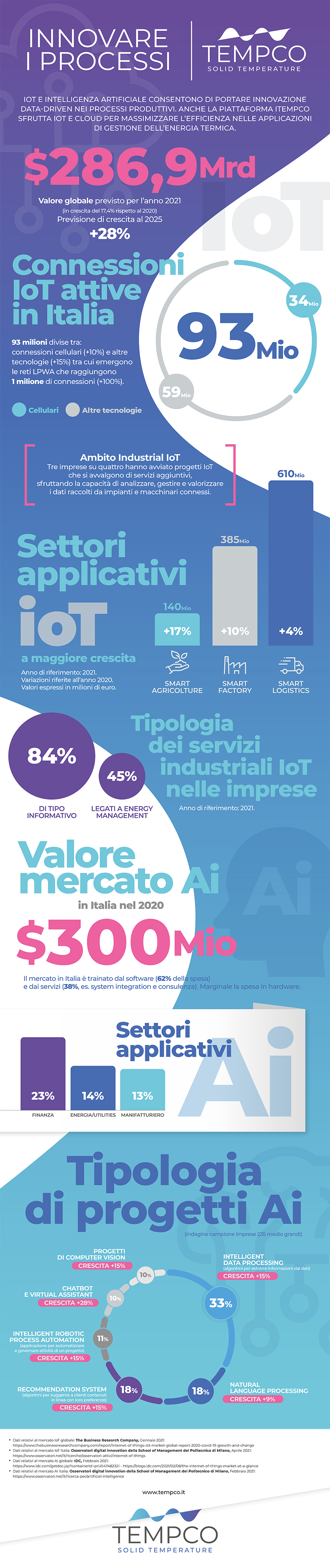 Tempco infografica AI IoT innovazione di processo